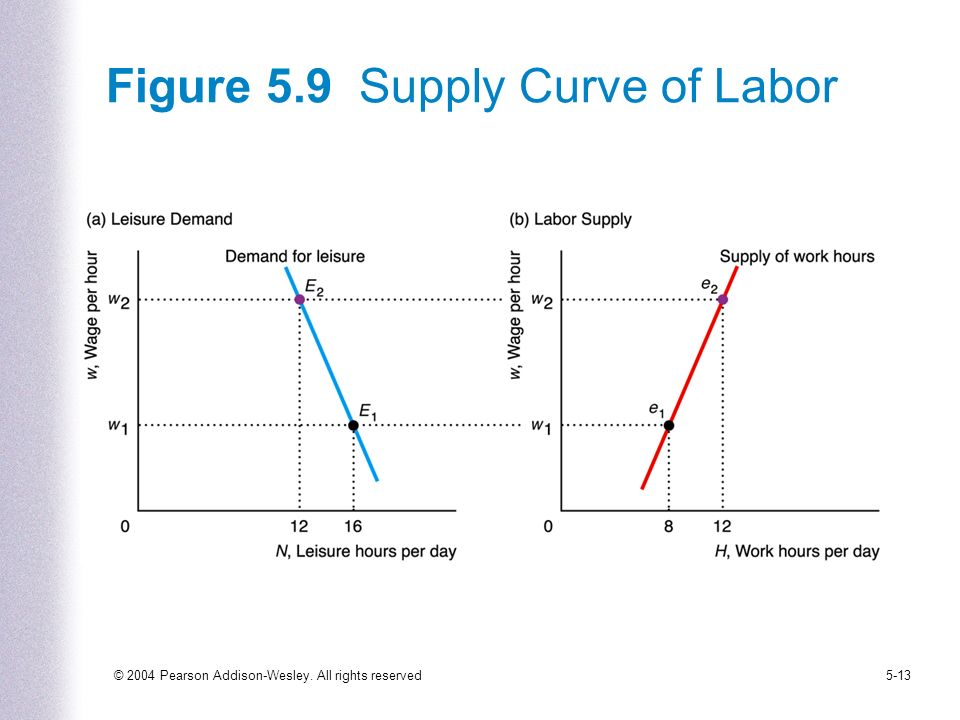 © 2004 Pearson Addison-Wesley. All rights reserved5-13 Figure 5.9 Supply Curve of Labor
