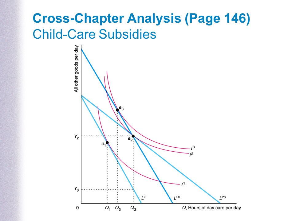 Cross-Chapter Analysis (Page 146) Child-Care Subsidies