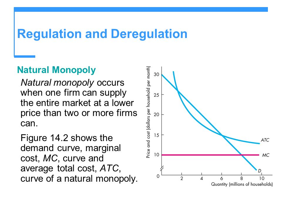 Regulation and Deregulation Natural Monopoly Natural monopoly occurs when one firm can supply the entire market at a lower price than two or more firm