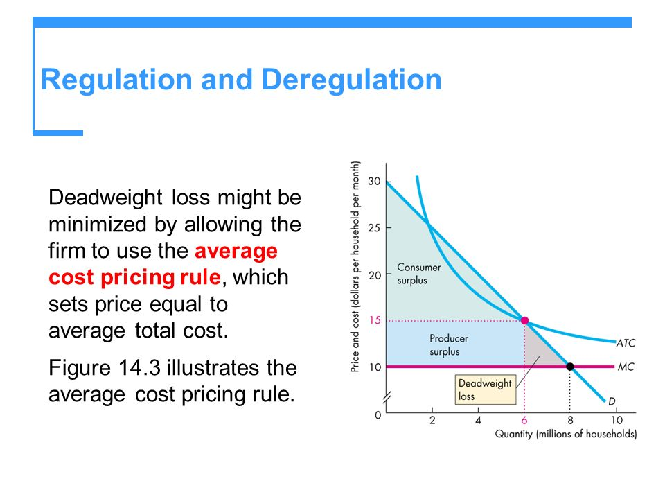 Regulation and Deregulation Deadweight loss might be minimized by allowing the firm to use the average cost pricing rule, which sets price equal to av