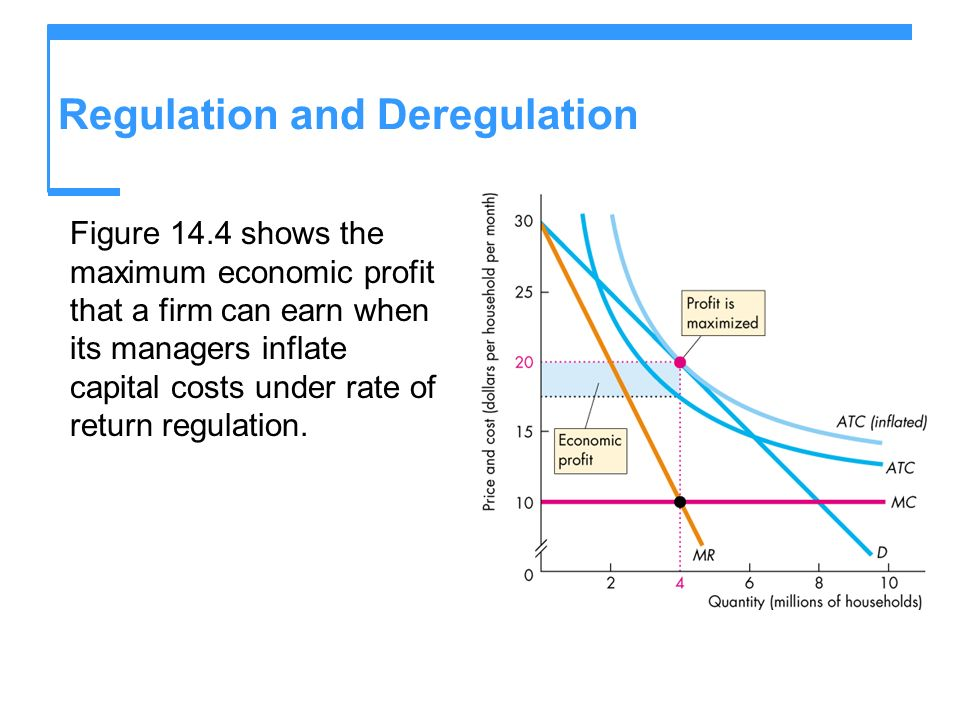 Regulation and Deregulation Figure 14.4 shows the maximum economic profit that a firm can earn when its managers inflate capital costs under rate of return regulation.