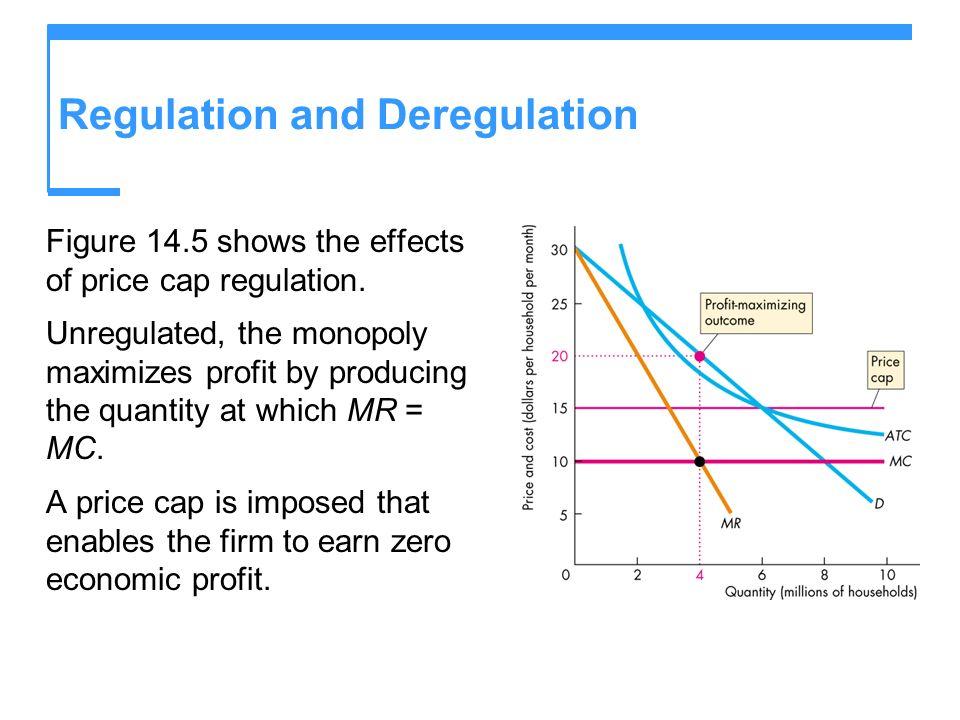 Regulation and Deregulation Figure 14.5 shows the effects of price cap regulation.