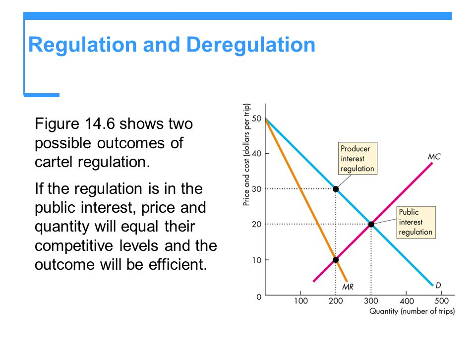 Regulation and Deregulation Figure 14.6 shows two possible outcomes of cartel regulation. If the regulation is in the public interest, price and quant