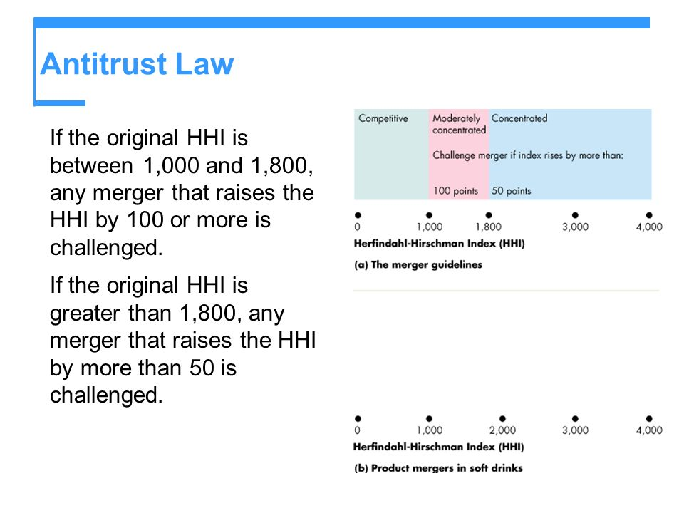 Antitrust Law If the original HHI is between 1,000 and 1,800, any merger that raises the HHI by 100 or more is challenged. If the original HHI is grea