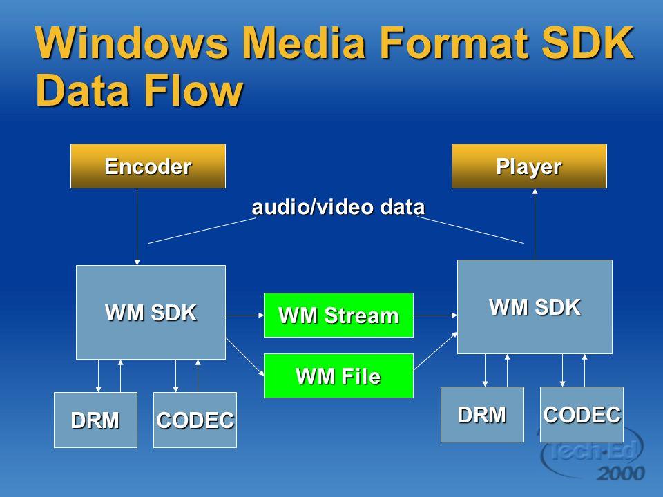 Windows Media Format SDK Data Flow WM SDK WM File WM Stream WM SDK Encoder CODECDRM Player CODECDRM audio/video data