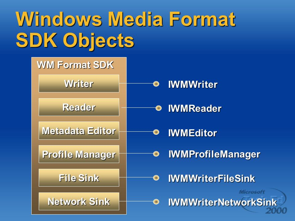 Windows Media Format SDK Objects Writer Reader Metadata Editor File Sink Profile Manager IWMWriterNetworkSink IWMWriter IWMReader IWMEditor IWMProfile