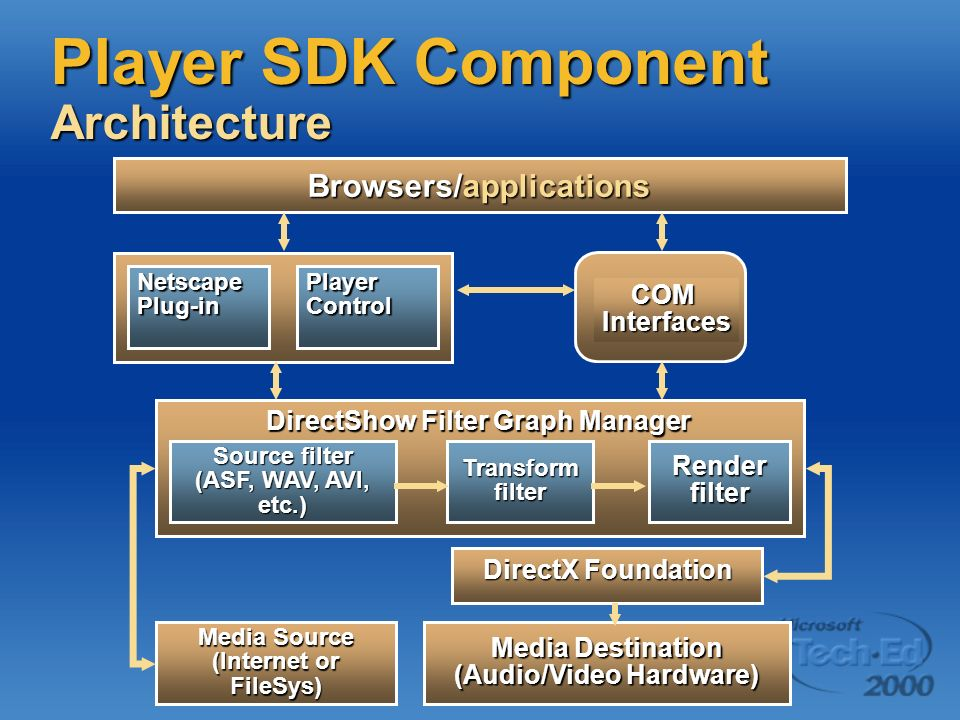 Player SDK Component Architecture Browsers/applications Netscape Plug-in Player Control DirectShow Filter Graph Manager Source filter (ASF, WAV, AVI,