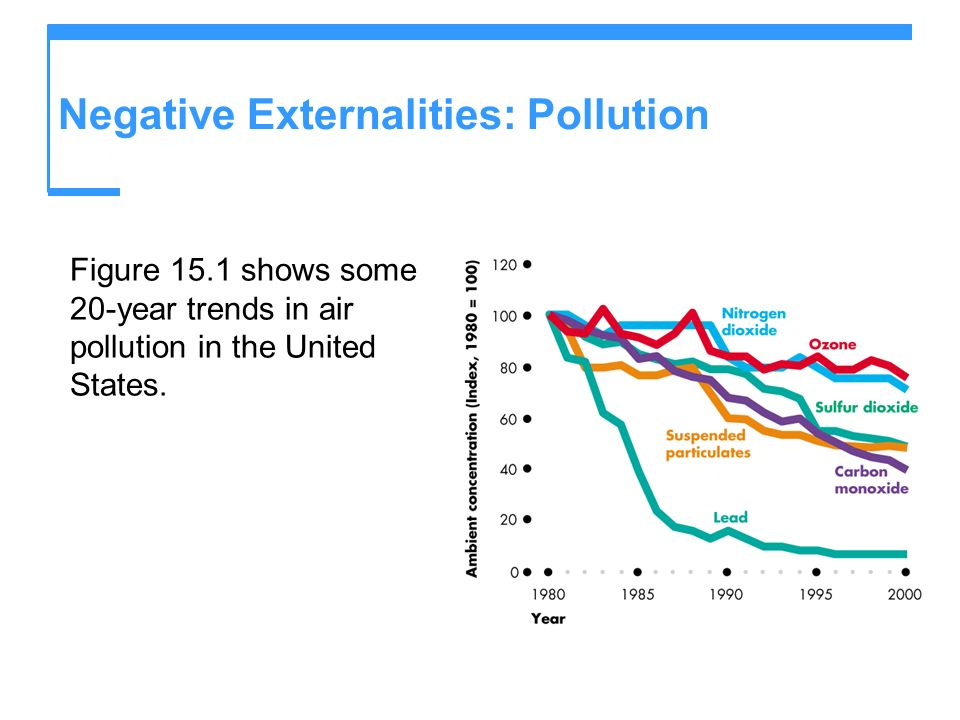 Negative Externalities: Pollution Figure 15.1 shows some 20-year trends in air pollution in the United States.