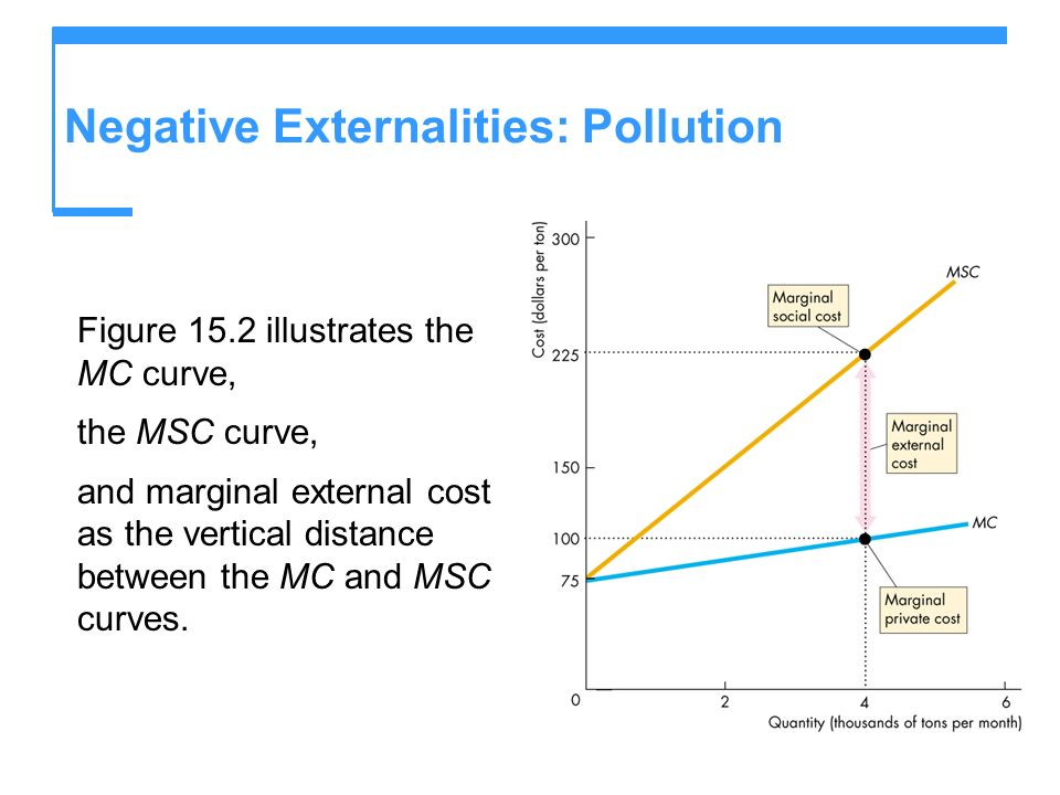 Negative Externalities: Pollution Figure 15.2 illustrates the MC curve, the MSC curve, and marginal external cost as the vertical distance between the