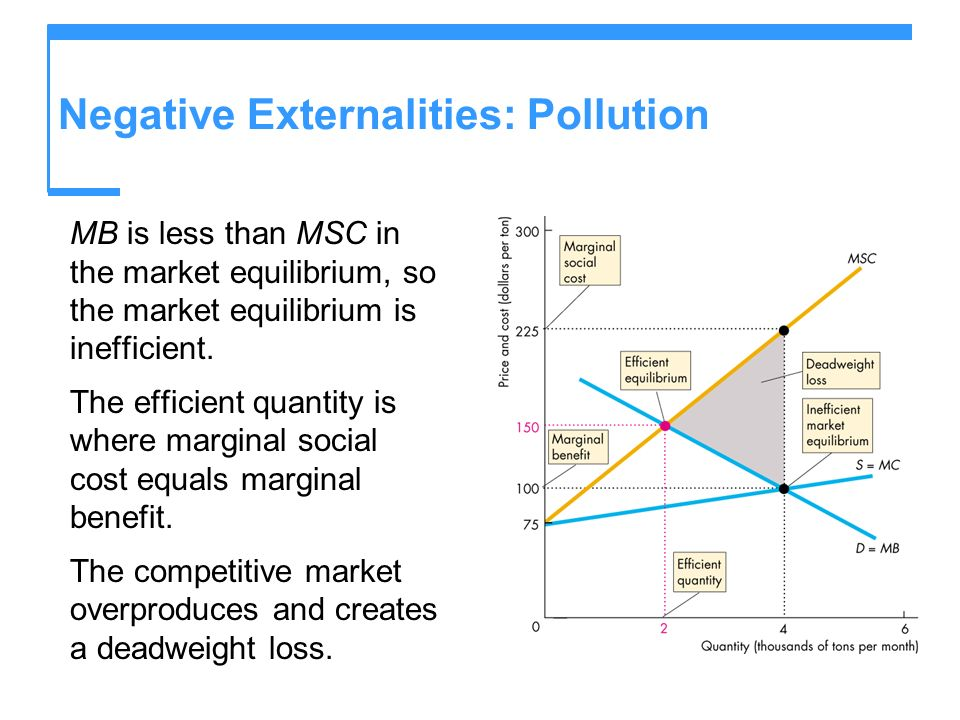 Negative Externalities: Pollution MB is less than MSC in the market equilibrium, so the market equilibrium is inefficient. The efficient quantity is w