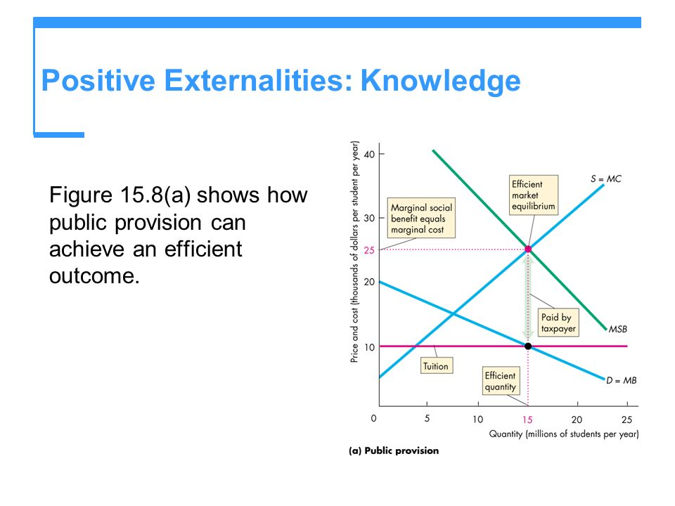Positive Externalities: Knowledge Figure 15.8(a) shows how public provision can achieve an efficient outcome.