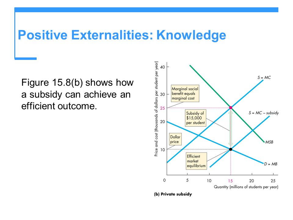 Positive Externalities: Knowledge Figure 15.8(b) shows how a subsidy can achieve an efficient outcome.