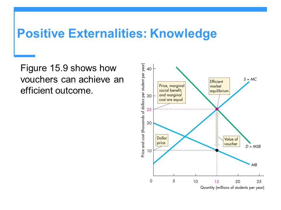 Positive Externalities: Knowledge Figure 15.9 shows how vouchers can achieve an efficient outcome.