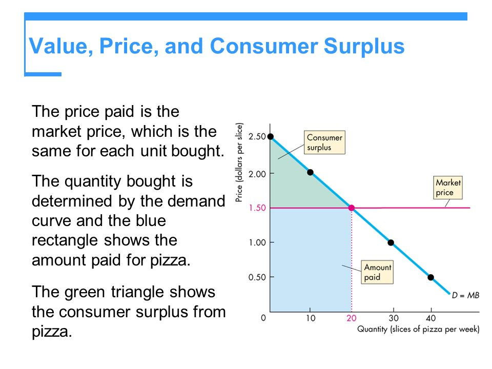 Value, Price, and Consumer Surplus The price paid is the market price, which is the same for each unit bought. The quantity bought is determined by th