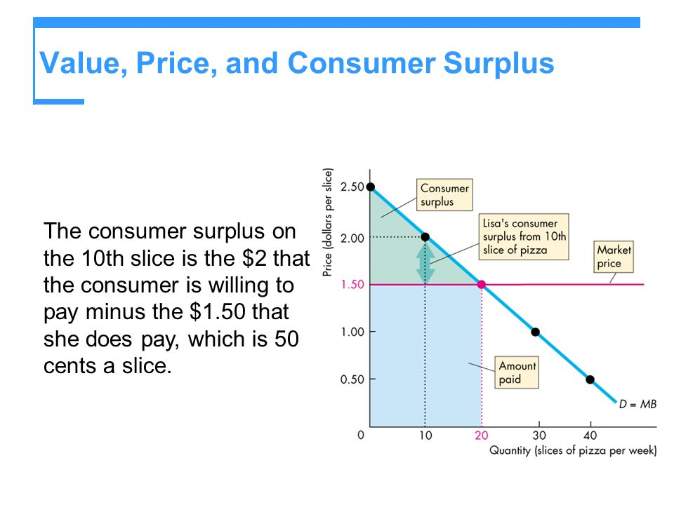 Value, Price, and Consumer Surplus The consumer surplus on the 10th slice is the $2 that the consumer is willing to pay minus the $1.50 that she does pay, which is 50 cents a slice.