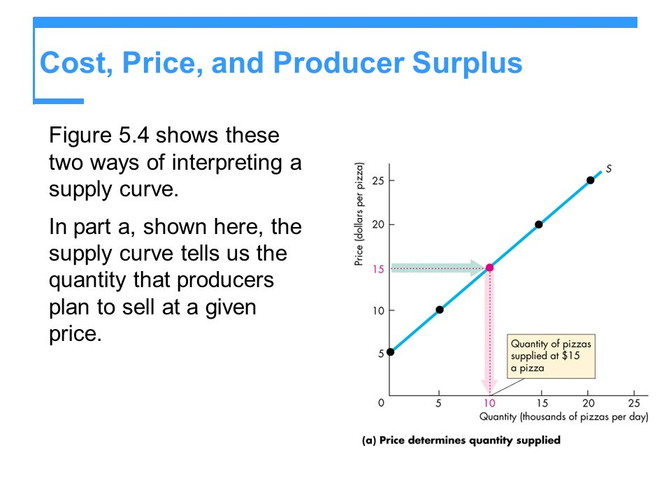 Cost, Price, and Producer Surplus Figure 5.4 shows these two ways of interpreting a supply curve. In part a, shown here, the supply curve tells us the