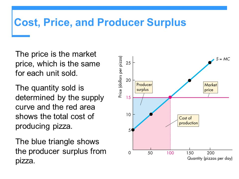 Cost, Price, and Producer Surplus The price is the market price, which is the same for each unit sold.