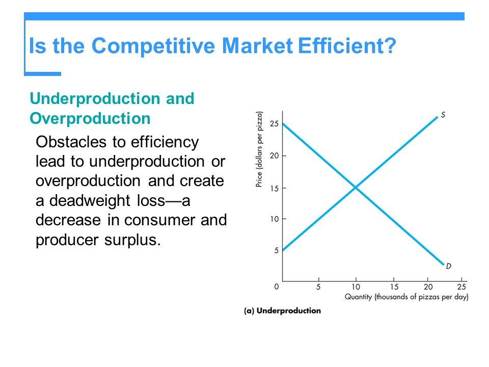 Is the Competitive Market Efficient.