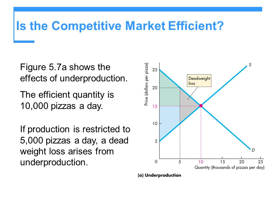 Is the Competitive Market Efficient.Figure 5.7a shows the effects of underproduction.