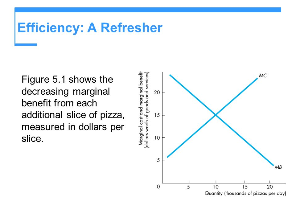 Efficiency: A Refresher Figure 5.1 shows the decreasing marginal benefit from each additional slice of pizza, measured in dollars per slice.