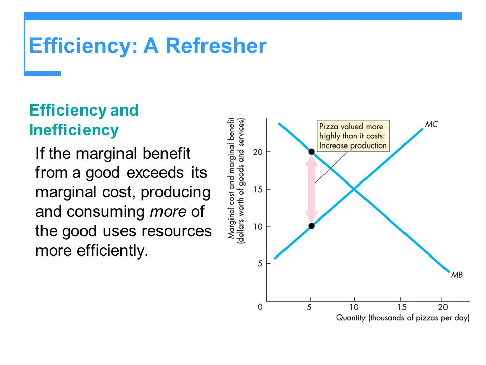 Efficiency: A Refresher Efficiency and Inefficiency If the marginal benefit from a good exceeds its marginal cost, producing and consuming more of the good uses resources more efficiently.