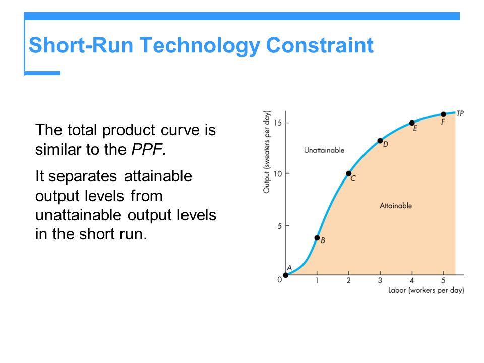 Short-Run Technology Constraint The total product curve is similar to the PPF. It separates attainable output levels from unattainable output levels i