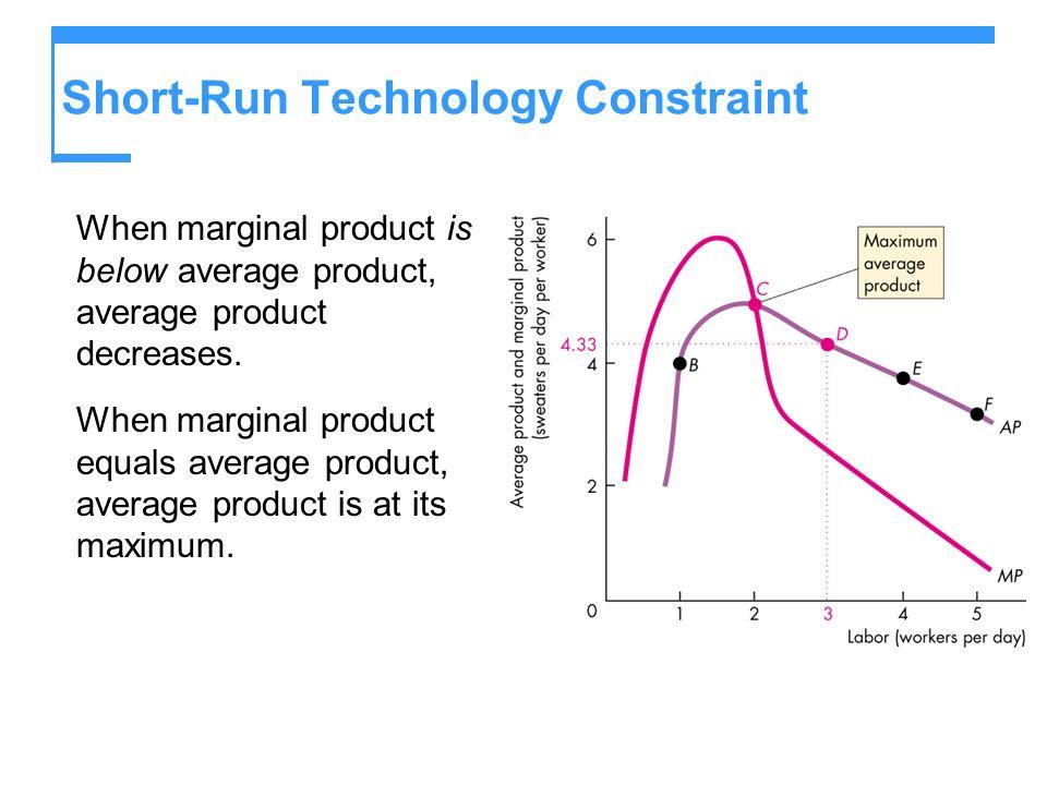 Short-Run Technology Constraint When marginal product is below average product, average product decreases.