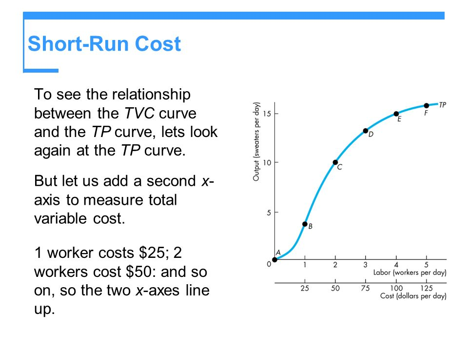 Short-Run Cost To see the relationship between the TVC curve and the TP curve, lets look again at the TP curve. But let us add a second x- axis to mea
