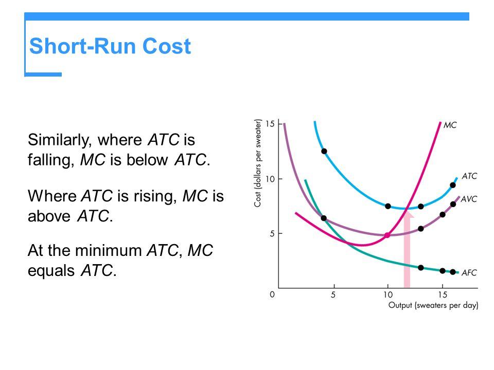 Short-Run Cost Similarly, where ATC is falling, MC is below ATC.