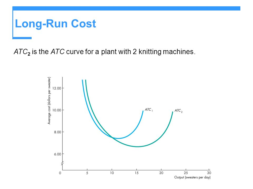 Long-Run Cost ATC 2 is the ATC curve for a plant with 2 knitting machines.