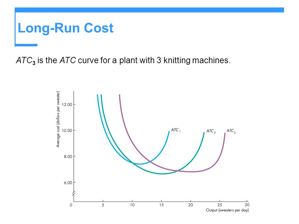 Long-Run Cost ATC 3 is the ATC curve for a plant with 3 knitting machines.