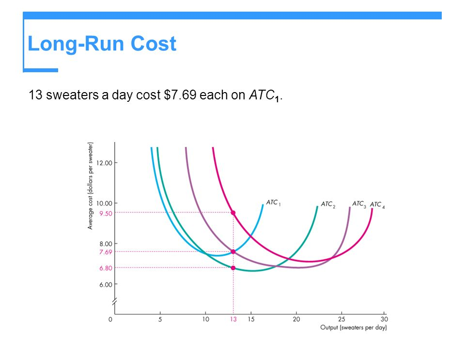 Long-Run Cost 13 sweaters a day cost $7.69 each on ATC 1.