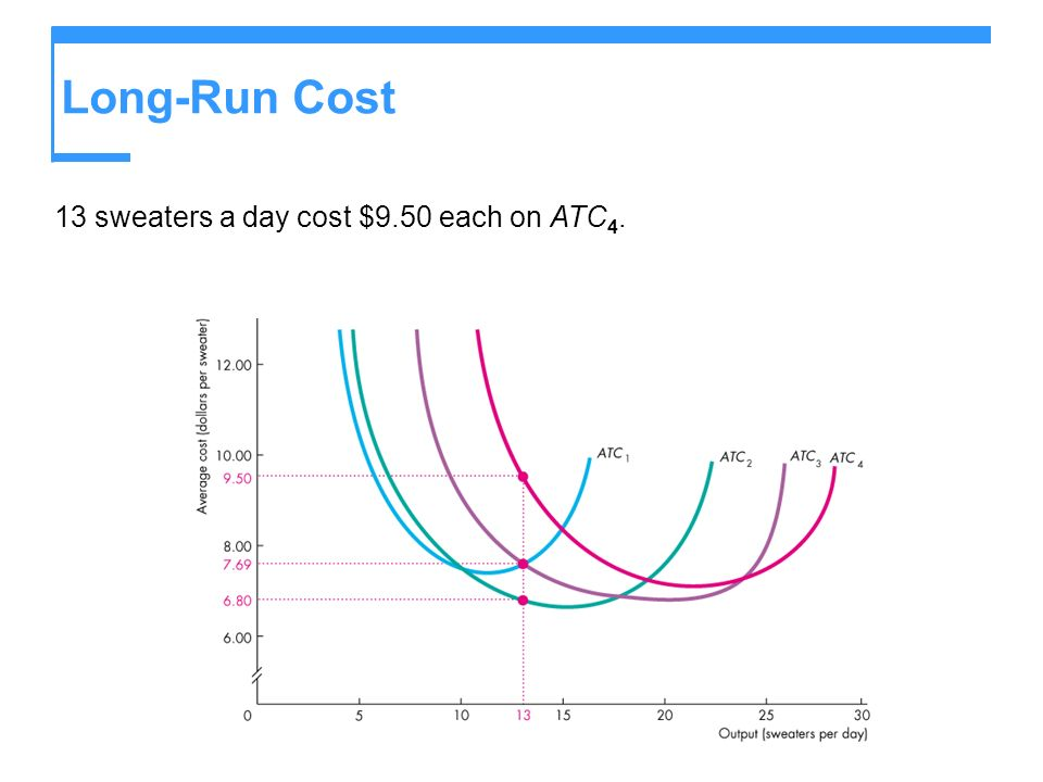 Long-Run Cost 13 sweaters a day cost $9.50 each on ATC 4.