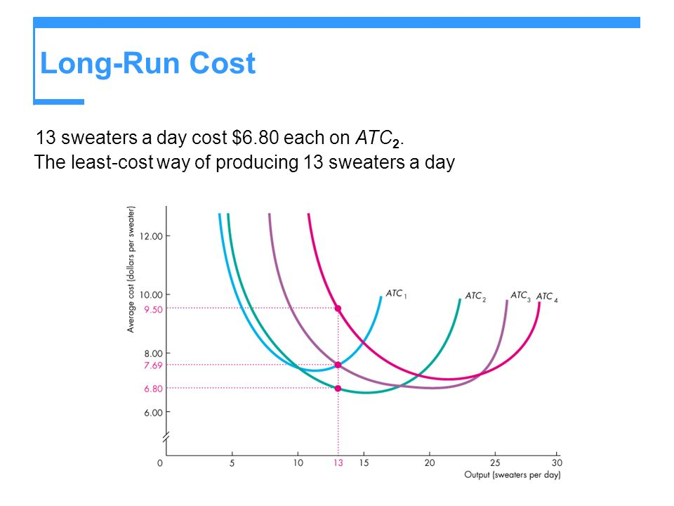 Long-Run Cost 13 sweaters a day cost $6.80 each on ATC 2. The least-cost way of producing 13 sweaters a day