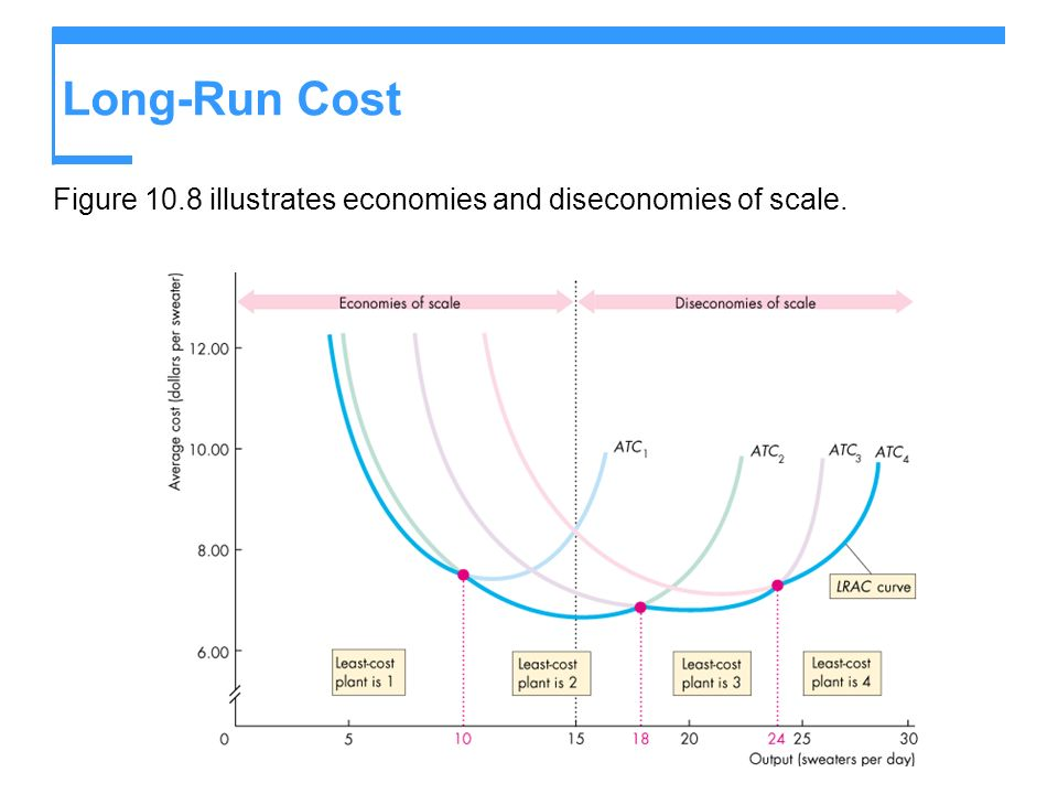 Long-Run Cost Figure 10.8 illustrates economies and diseconomies of scale.