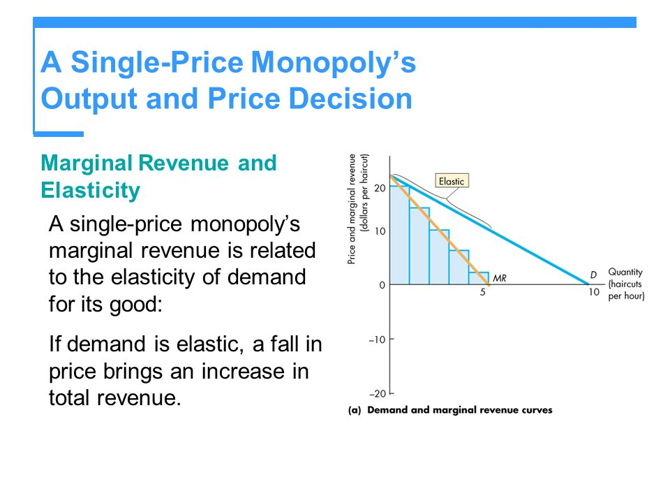 A Single-Price Monopolys Output and Price Decision Marginal Revenue and Elasticity A single-price monopolys marginal revenue is related to the elastic