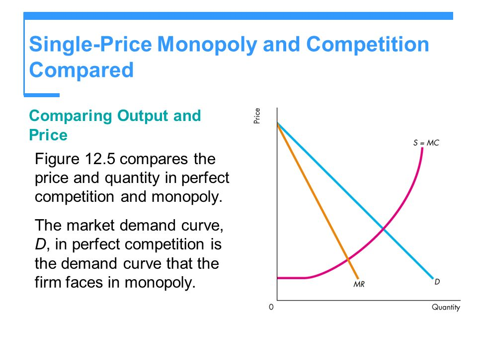Single-Price Monopoly and Competition Compared Comparing Output and Price Figure 12.5 compares the price and quantity in perfect competition and monop