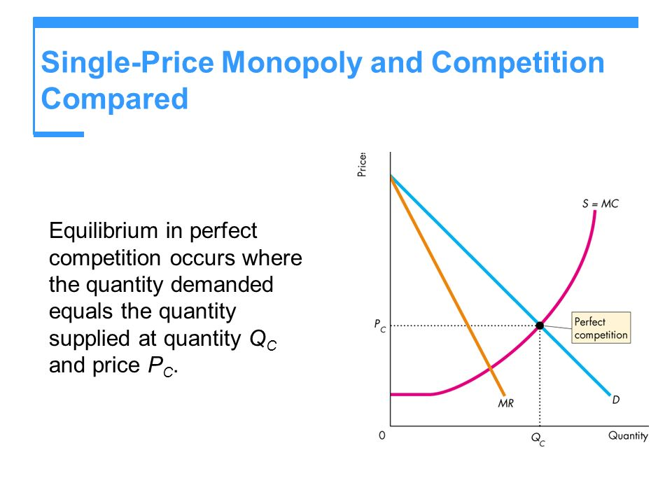 Single-Price Monopoly and Competition Compared Equilibrium in perfect competition occurs where the quantity demanded equals the quantity supplied at q