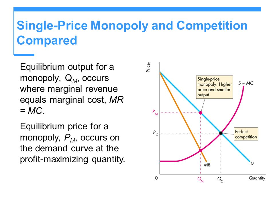 Single-Price Monopoly and Competition Compared Equilibrium output for a monopoly, Q M, occurs where marginal revenue equals marginal cost, MR = MC. Eq