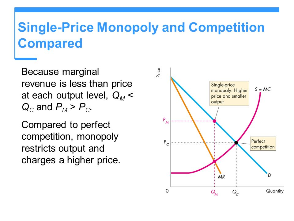 Single-Price Monopoly and Competition Compared Because marginal revenue is less than price at each output level, Q M P C. Compared to perfect competit