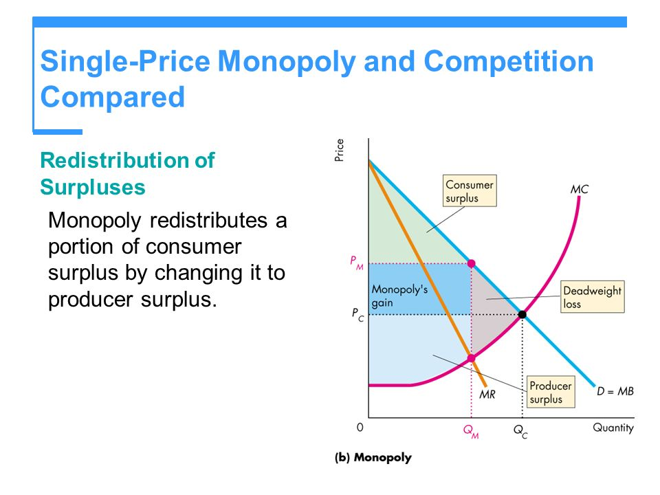 Single-Price Monopoly and Competition Compared Redistribution of Surpluses Monopoly redistributes a portion of consumer surplus by changing it to prod