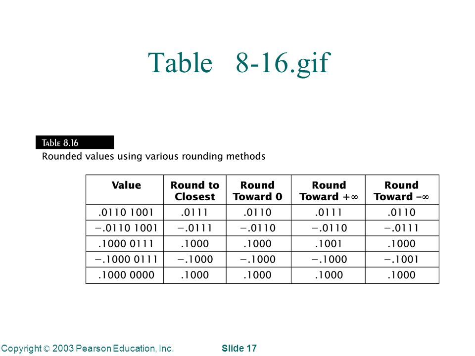 Copyright © 2003 Pearson Education, Inc. Slide 17 Table 8-16.gif