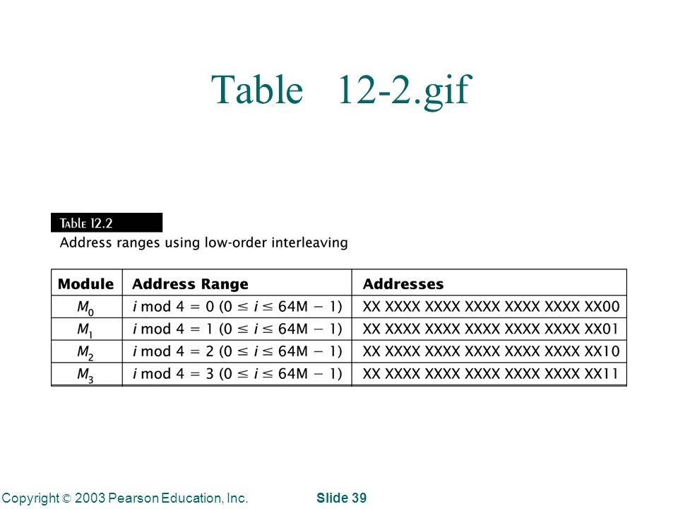 Copyright © 2003 Pearson Education, Inc. Slide 39 Table 12-2.gif