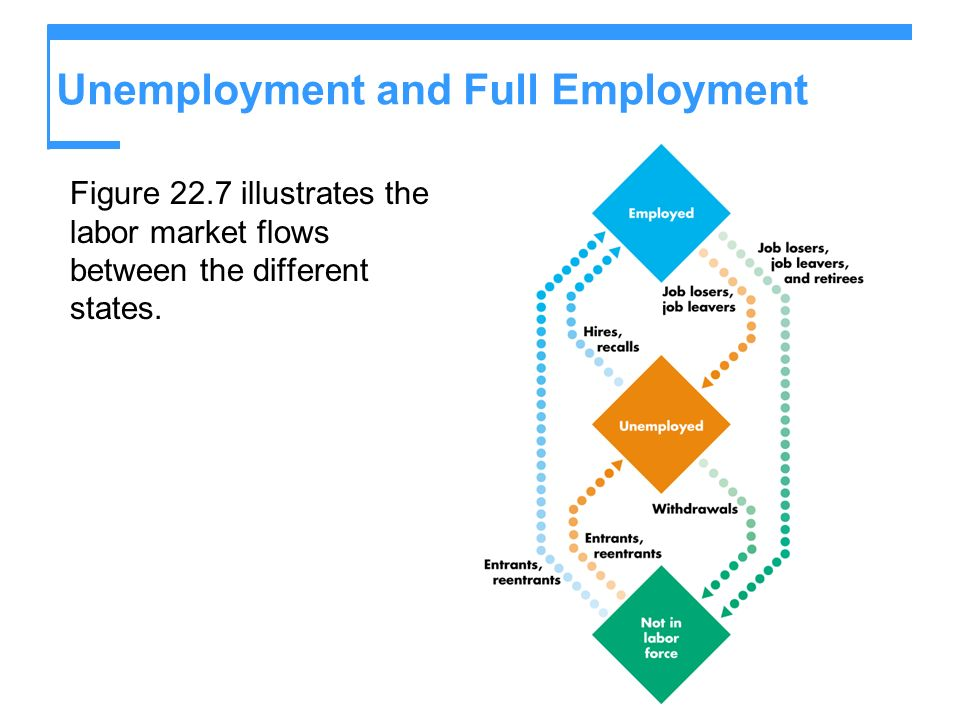 Unemployment and Full Employment Figure 22.7 illustrates the labor market flows between the different states.