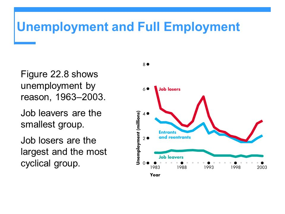 Unemployment and Full Employment Figure 22.8 shows unemployment by reason, 1963–2003. Job leavers are the smallest group. Job losers are the largest a