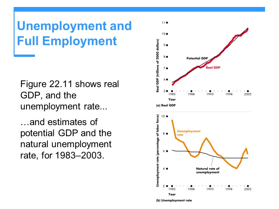 Unemployment and Full Employment Figure 22.11 shows real GDP, and the unemployment rate... …and estimates of potential GDP and the natural unemploymen