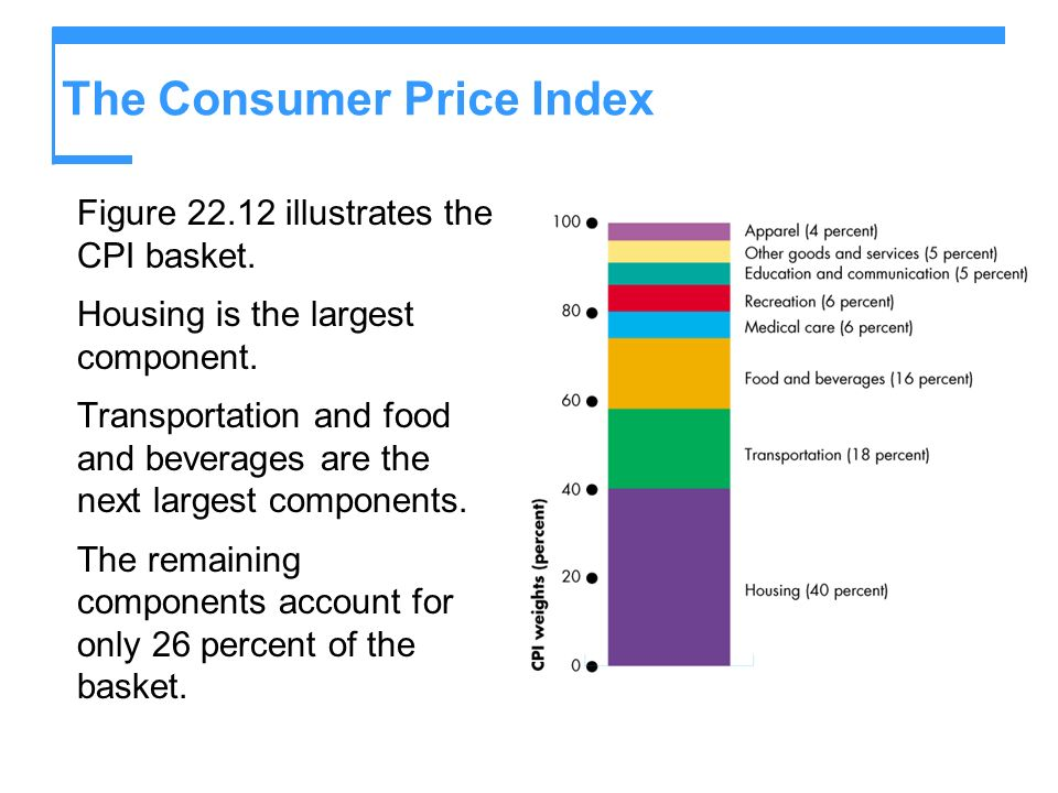 The Consumer Price Index Figure 22.12 illustrates the CPI basket. Housing is the largest component. Transportation and food and beverages are the next