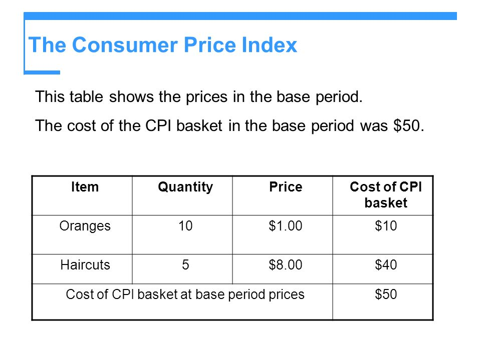 The Consumer Price Index This table shows the prices in the base period. The cost of the CPI basket in the base period was $50. ItemQuantityPriceCost