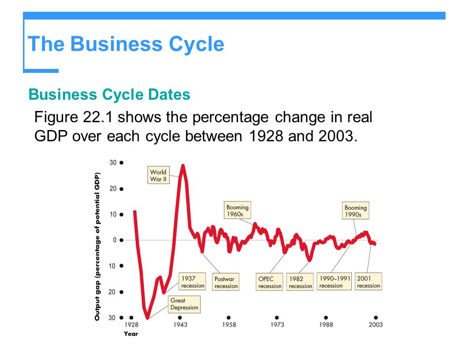 The Business Cycle Business Cycle Dates Figure 22.1 shows the percentage change in real GDP over each cycle between 1928 and 2003.