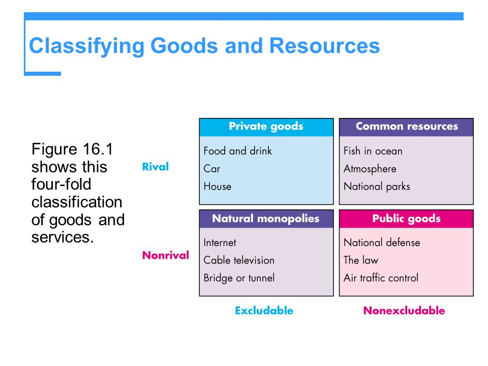 Figure 16.1 shows this four-fold classification of goods and services. Classifying Goods and Resources